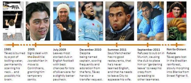 The Tevez Timeline