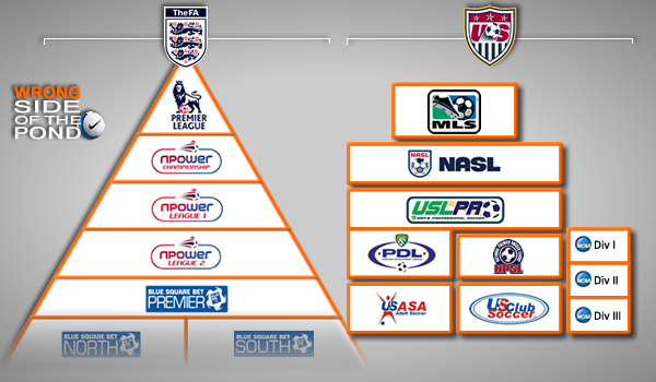 Football League Pyramids in Enland and the US