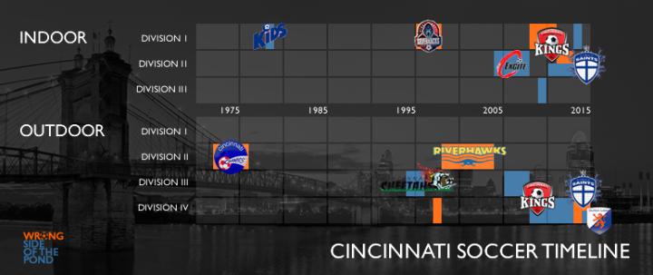 WSOTP - Cincinnati Soccer Timeline