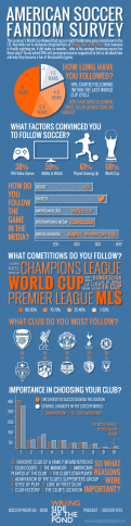 Jeremy ran a survey on the Podcast to get a pulse on American soccer fans, and I made an infographic for it.