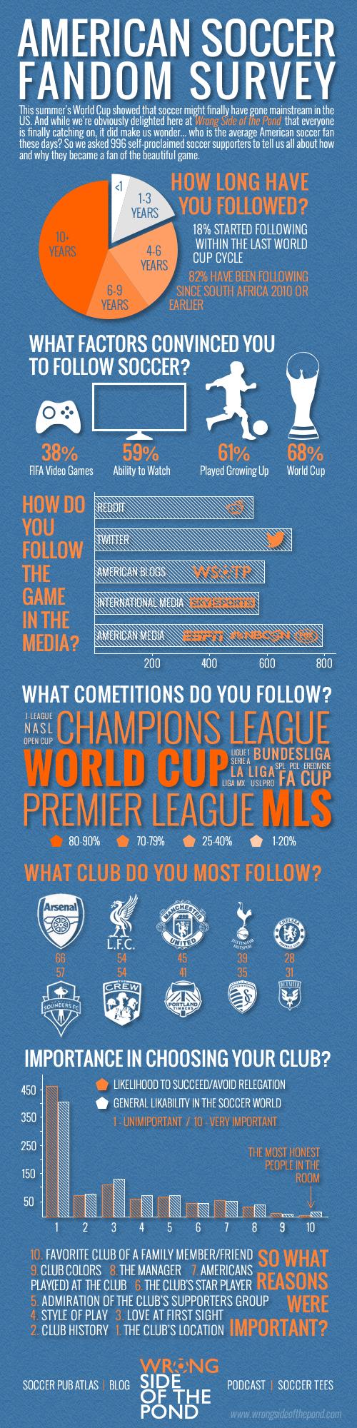 WSOTP - Soccer Fandom Survey Infographic