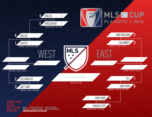 WSOTP - Blog - MLS Cup 2014 Bracket Updated