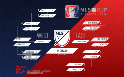 Another bracket, this time for the 2014 MLS Cup Playoffs.