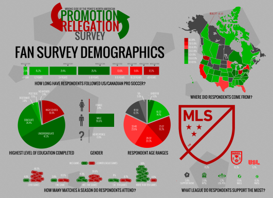 The epic Promotion & Relegation Survey project produced loads of data on North America supporters' desires for the beautiful game.