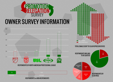 We also surveyed club leadership in the Promotion & Relegation Survey, so they got an infographic too.