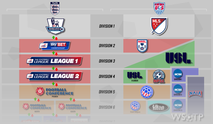 WSOTP - Blog - US and English Soccer Pyramids 2.fw